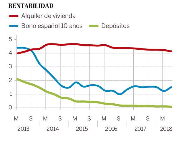 gráfico de la rentabilidad de alquilar una vivienda como inversión